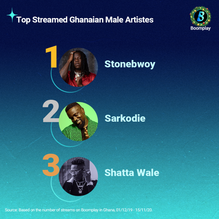stonebwoy-tops-boomplay's-2020-most-streamed-artistes-list,-king-promise's-'sika'-was-most-streamed-song